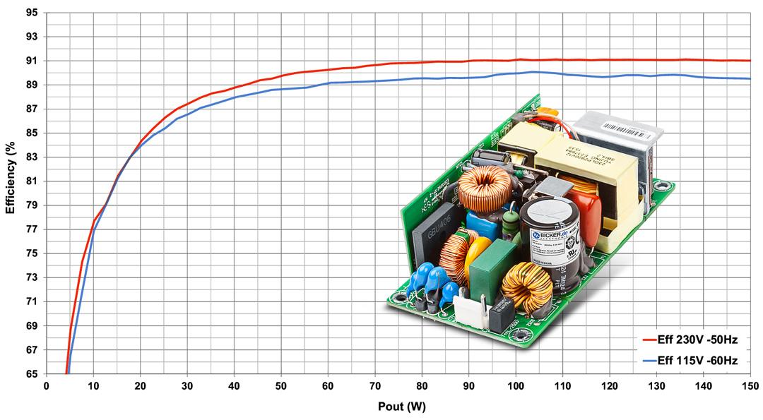 bicker-beo-0800-industrie-netzteil-power-supply-80-watt-fanless-efficiency-curve-009