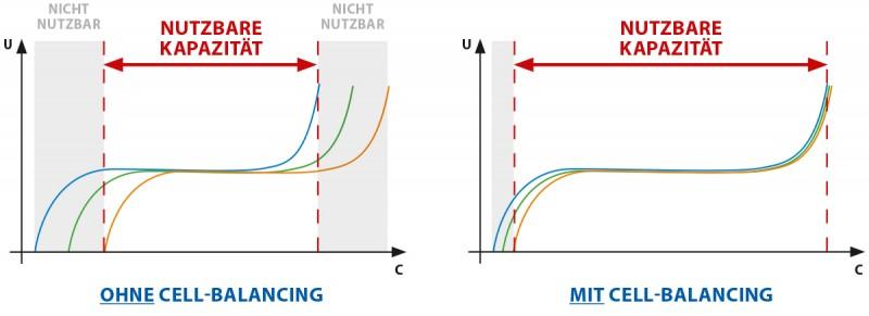 media/image/bicker-ekp-bp-cell-balancing-deu-010.jpg